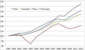 Venesuelos ir jos kaimynių BVP